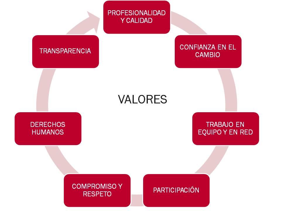 gráfico valores
